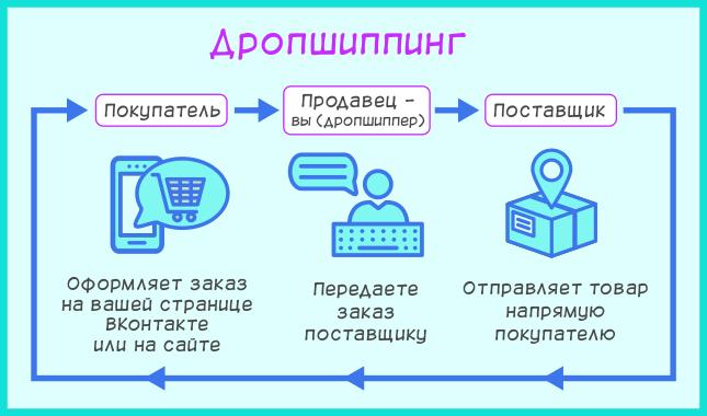 Дропшиппинг или перепродажа товаров