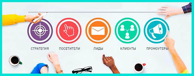 Основные функции маркетолога