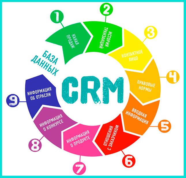 CRM - один из инструментов таргетолога