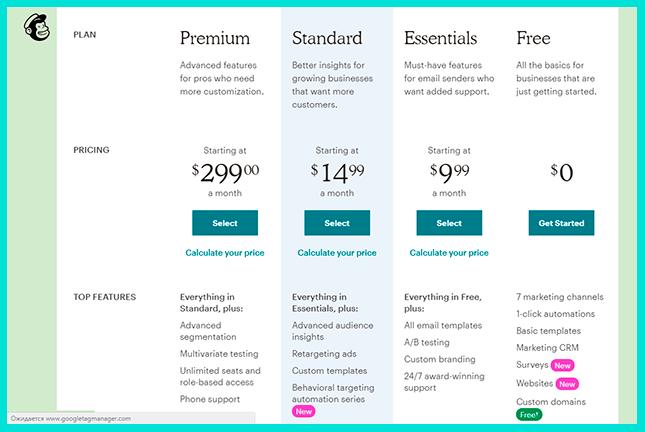 Выбираем пакет для автоматической рассылки от MailChimp