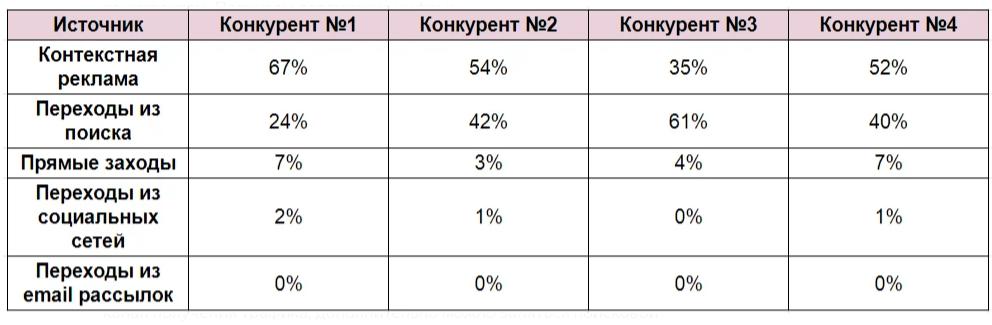 Анализ трафика на сайте конкурентов