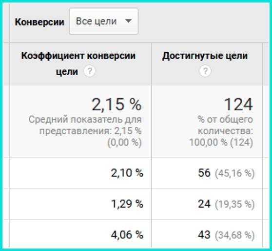 Отслеживание конверсий что это такое и как работает в Google Analytics