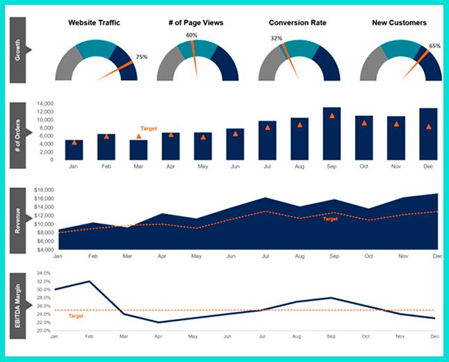 Рассчитываем KPI для нескольких параметров