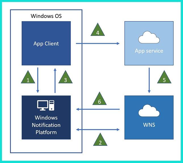Система push-уведомлений Windows 10