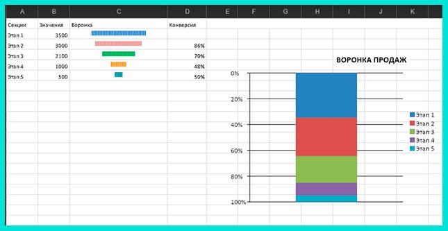 Воронка продаж в Excel пример
