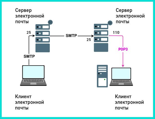 Почтовый протокол POP3