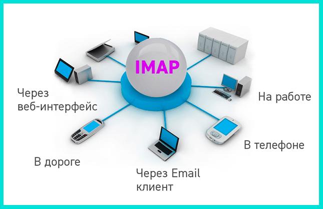 Протокол электронной почты IMAP