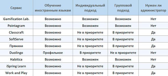 Сравнение сервисов