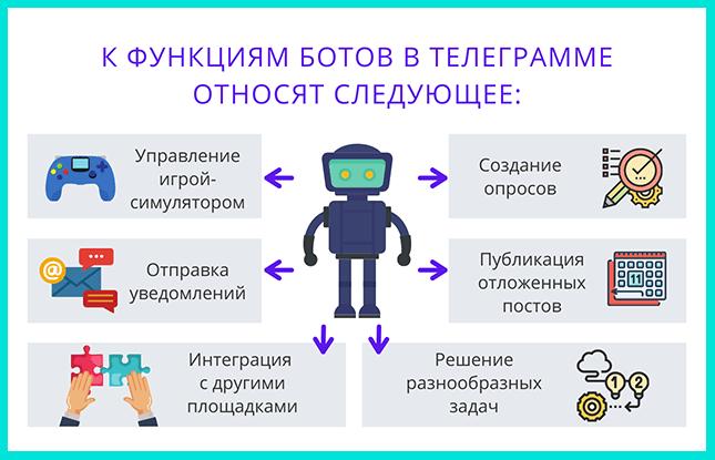Функции бота в Телеграмме