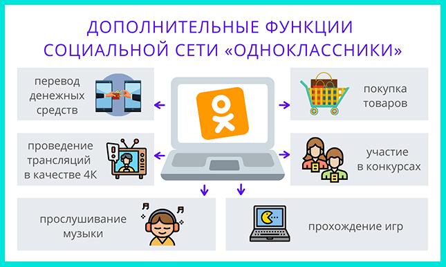 Функции соцсети Одноклассники