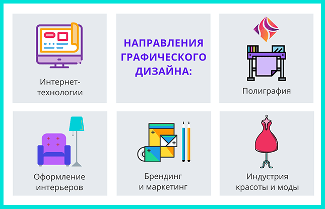 Графический дизайн - направления