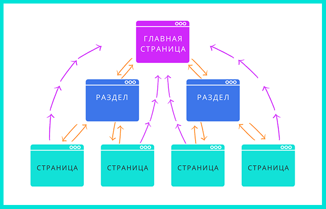 Трехуровневая система перелинковки