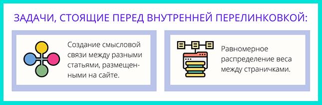 Задачи внутренней перелинковки сайта