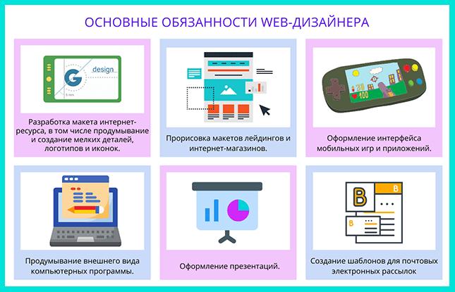 Обязанности web-дизайнера