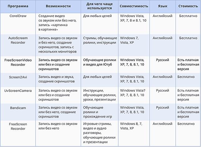 Сравнительный анализ программ для записи с экрана